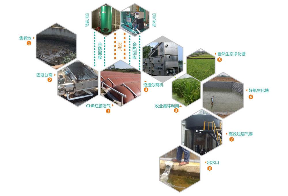 畜禽废水处理工艺流程图