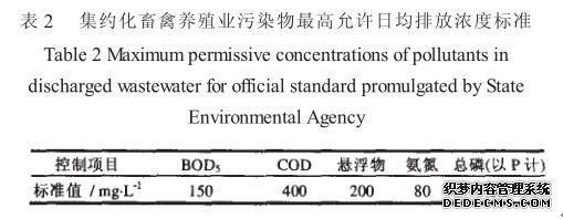 养殖污染物日均排放浓度标准