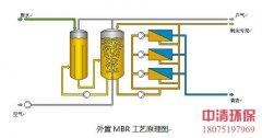 安乡县生活垃圾处理厂渗滤液设备改造工程