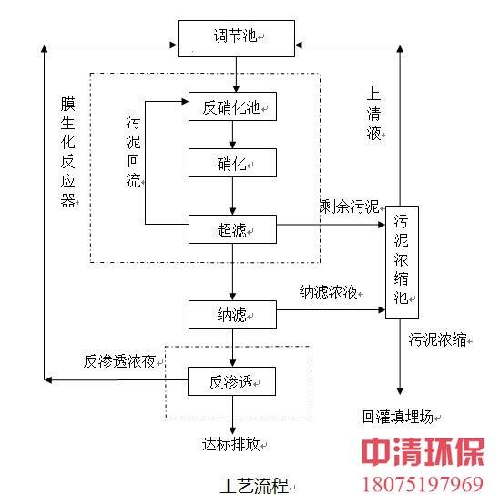 渗滤液设备工艺流程